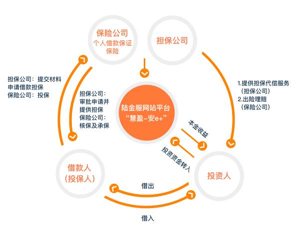 """""""慧盈-安e+""""服务项下个人借贷活动中各方的权利与义务"""